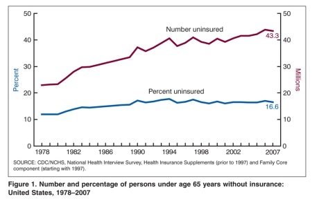 After adjusting for age and sex, the percentage uninsured at the time of ...