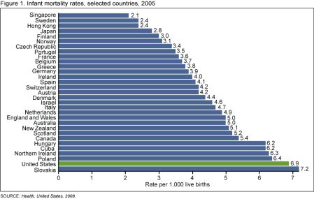 Infant mortality rates, selected=