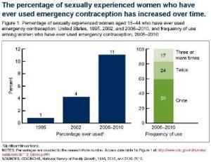 Chart of the percentage of sexually experienced women using emergency contraception.