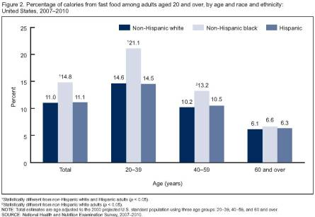 Percentage of calories from fast food among adults aged 20 and over, by sex and age: