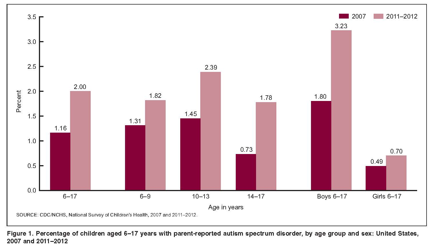 The Prevalence Of Autism Spectrum >> Prevalence Of Diagnosed Autism In Children Nchstats
