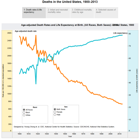 100+ years US mortality trend