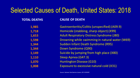 Selected Causes of Death, United States, 2018